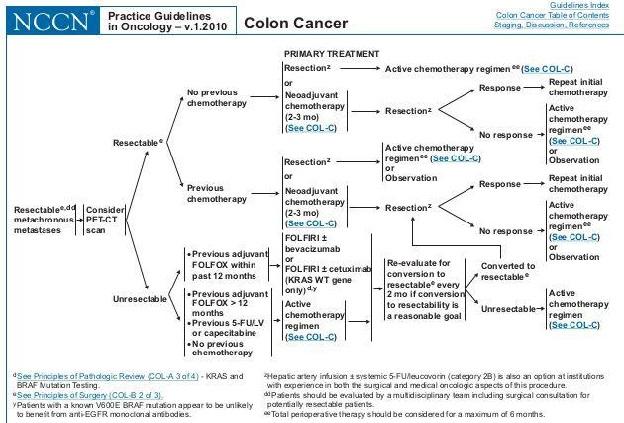 пример протокола лечения NCCN