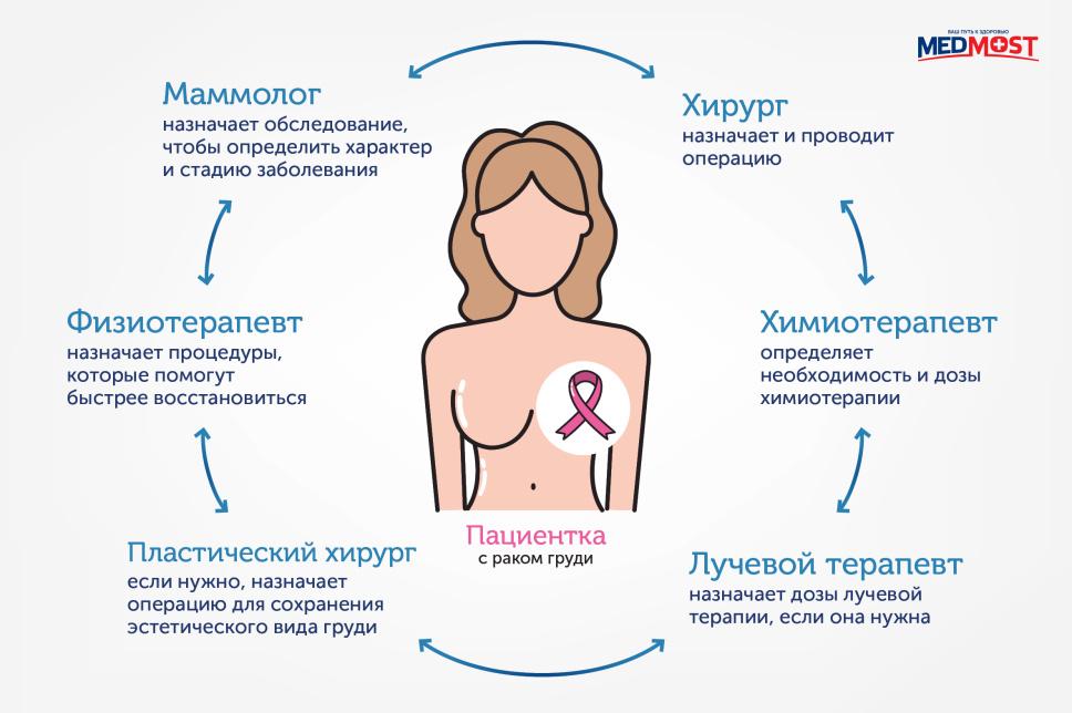 мультидисциплинарный подход к лечению рака груди в Израиле. хирург-маммолог назначает и проводит операцию; химиотерапевт назначает химиотерапию, если она нужна. Например, на первой стадии обычно не проводят химиотерапию, нужна только операция. Или проводят несколько курсов после операции. Если есть метастазы или опухоль больших размеров, проводят химиотерапию до операции и после. Химиотерапевт рассчитывает нужные дозы лекарств; радиолог смотрит снимки МРТ и КТ и выносит решение, нужна ли лучевая терапия и в каких дозах; пластический хирург-мамолог думает, как сохранить эстетический вид груди и нужна ли этого дополнительная операция.