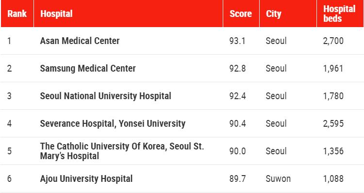 top-100-best-hospitals